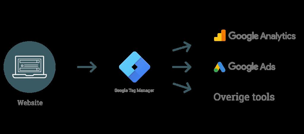 Datagedreven-ontwikkelen-met-Google-Tag-Manager
