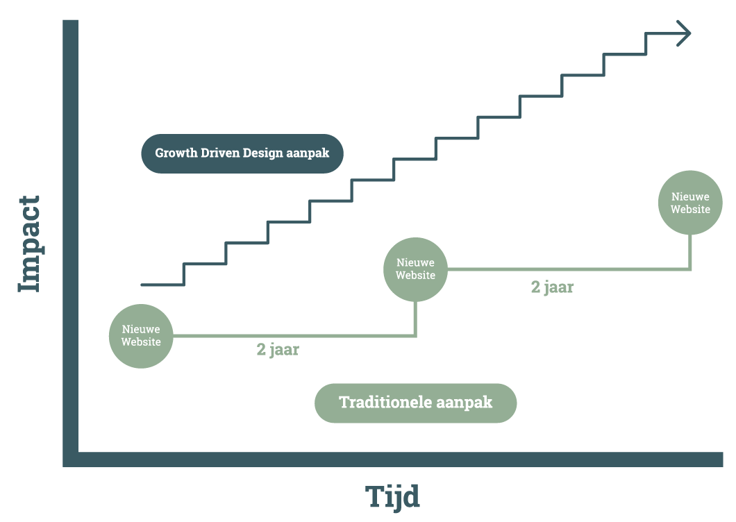 Growth-Driven-Design-VS-Traditionele-Manier---Blog---Jouw-nieuwe-website-snel-live