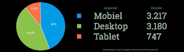 Mobielvriendelijke-websites-krijgen-vanaf-mei-meer-waarde-in-de-Google-Ranking-mobiel-versus-desktop