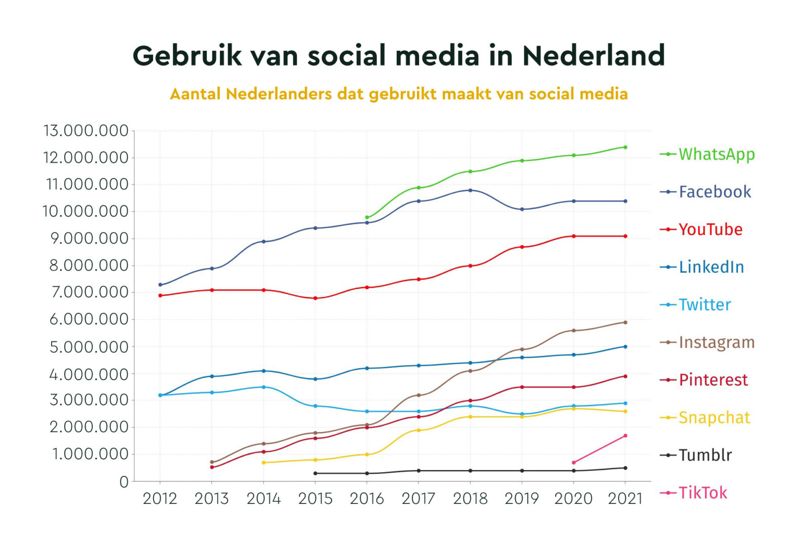 Social media gebruikers 2021