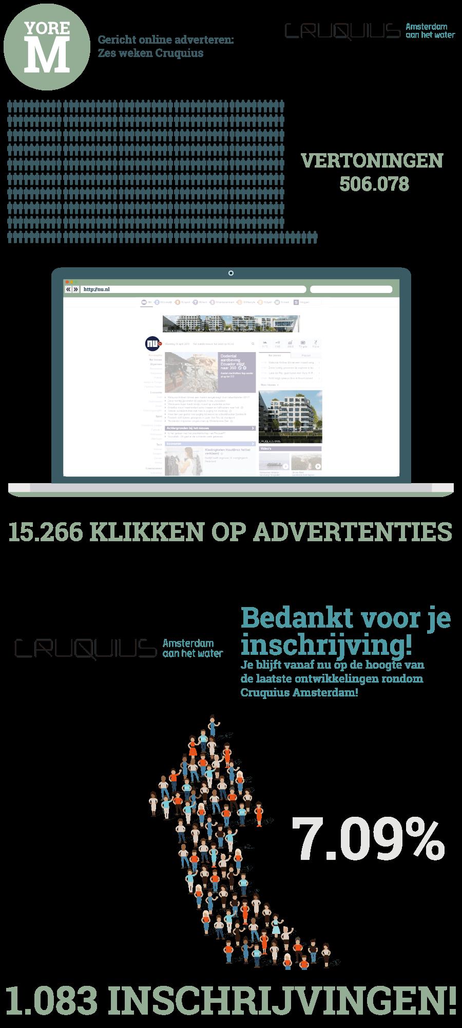 infographic-gericht-online-adverteren-cruquius-6-weken-later-yoreM-Verovert-Online