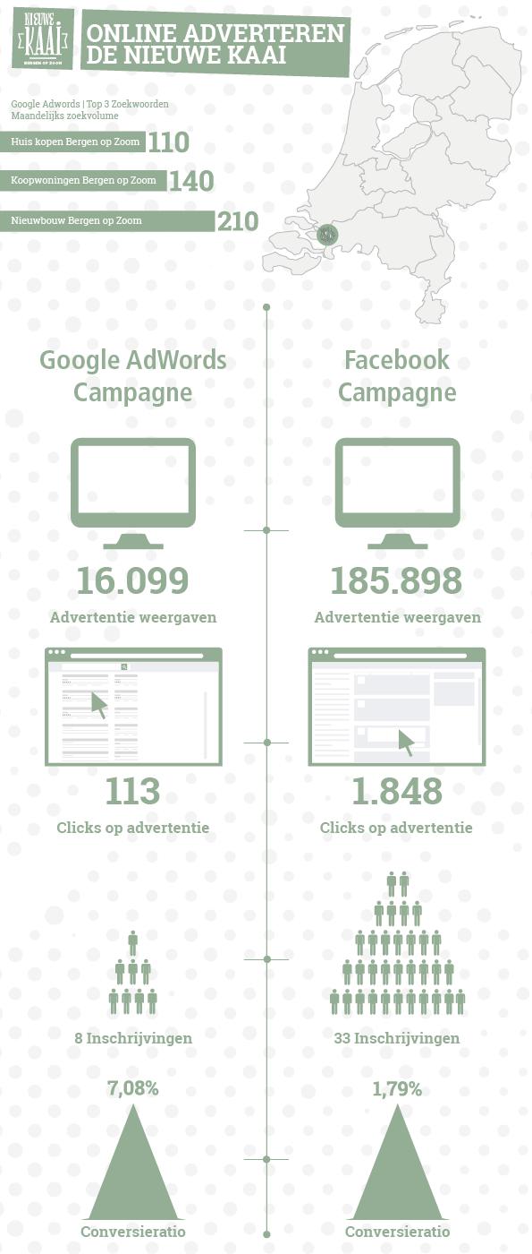 infographic-yoreM-de-nieuwe-kaai
